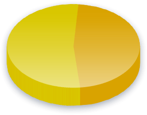 Labor Unions Poll Results for People's Party