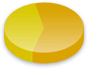 Pension Premiums Poll Results for Liberal